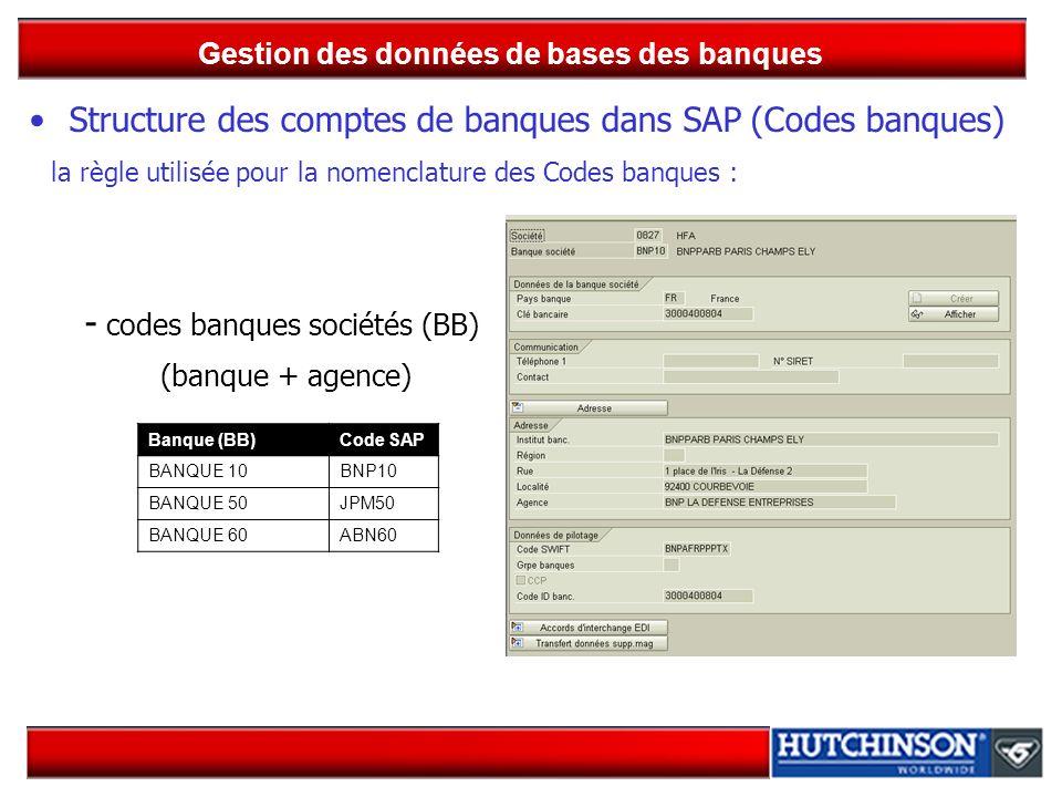 Gestion des données de bases des banques Structure des comptes de banques dans SAP (Codes banques) la règle utilisée pour la nomenclature des Codes ba