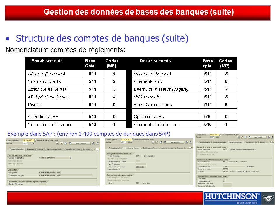 Gestion des données de bases des banques (suite) Structure des comptes de banques (suite) Nomenclature comptes de règlements: Exemple dans SAP : (envi