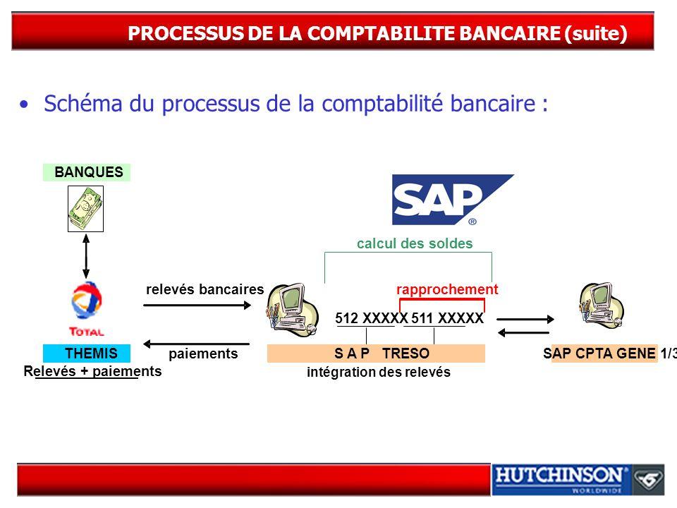 PROCESSUS DE LA COMPTABILITE BANCAIRE (suite) Schéma du processus de la comptabilité bancaire : BANQUES rapprochement 512 XXXXX511 XXXXX THEMISSAP CPT