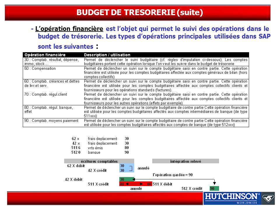 BUDGET DE TRESORERIE (suite) - Lopération financière est lobjet qui permet le suivi des opérations dans le budget de trésorerie. Les types dopérations