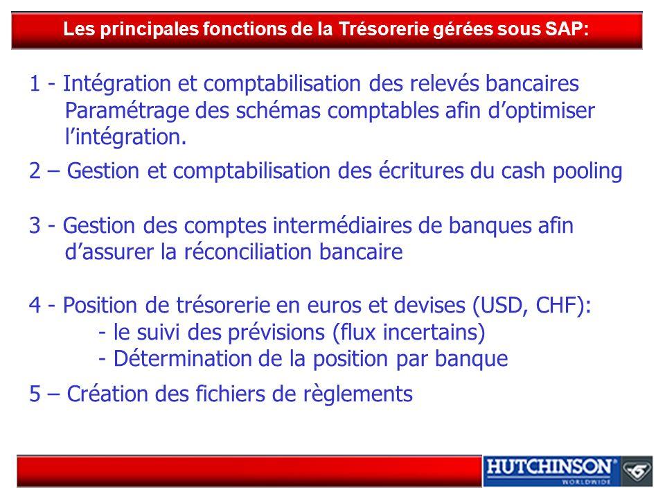 Les principales fonctions de la Trésorerie gérées sous SAP: 1 - Intégration et comptabilisation des relevés bancaires Paramétrage des schémas comptabl