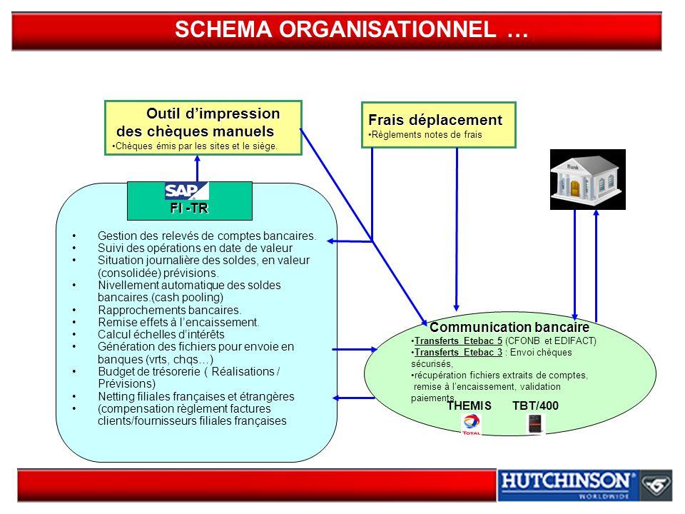 SCHEMA ORGANISATIONNEL … FI -TR Gestion des relevés de comptes bancaires. Suivi des opérations en date de valeur Situation journalière des soldes, en