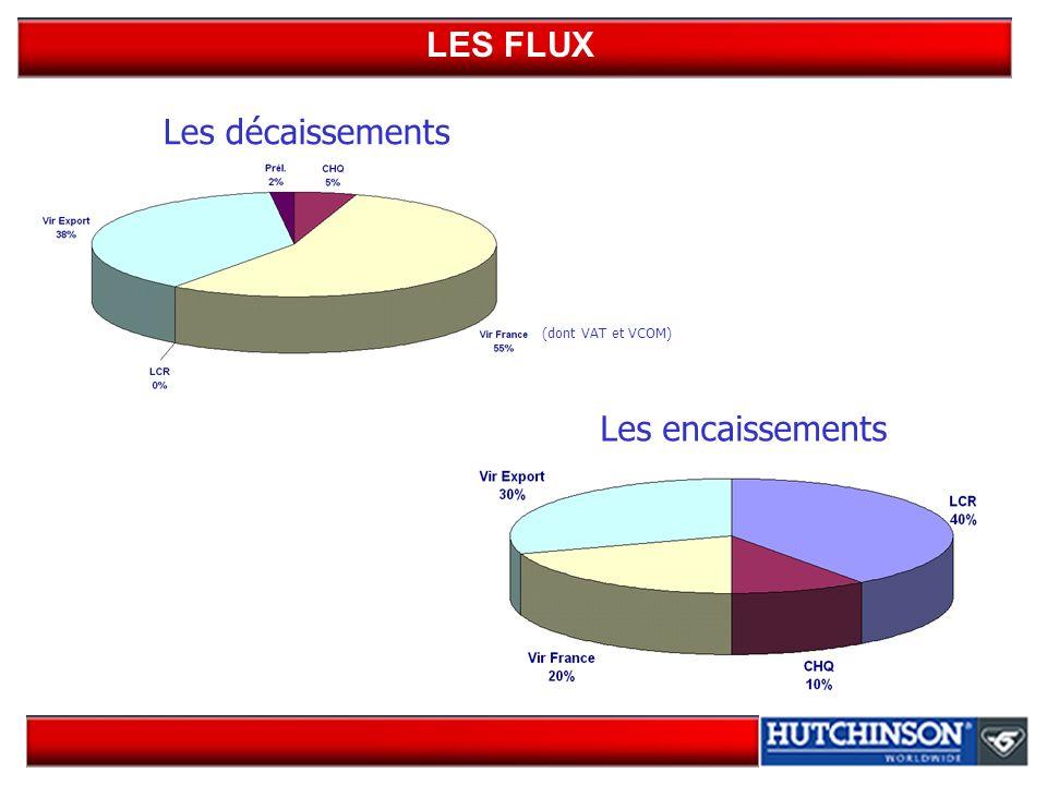 LES FLUX Les décaissements (dont VAT et VCOM) Les encaissements