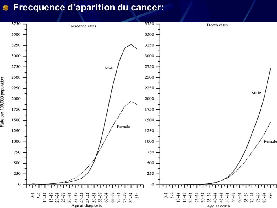 12 Frecquence daparition du cancer: Incidenta mortalitate