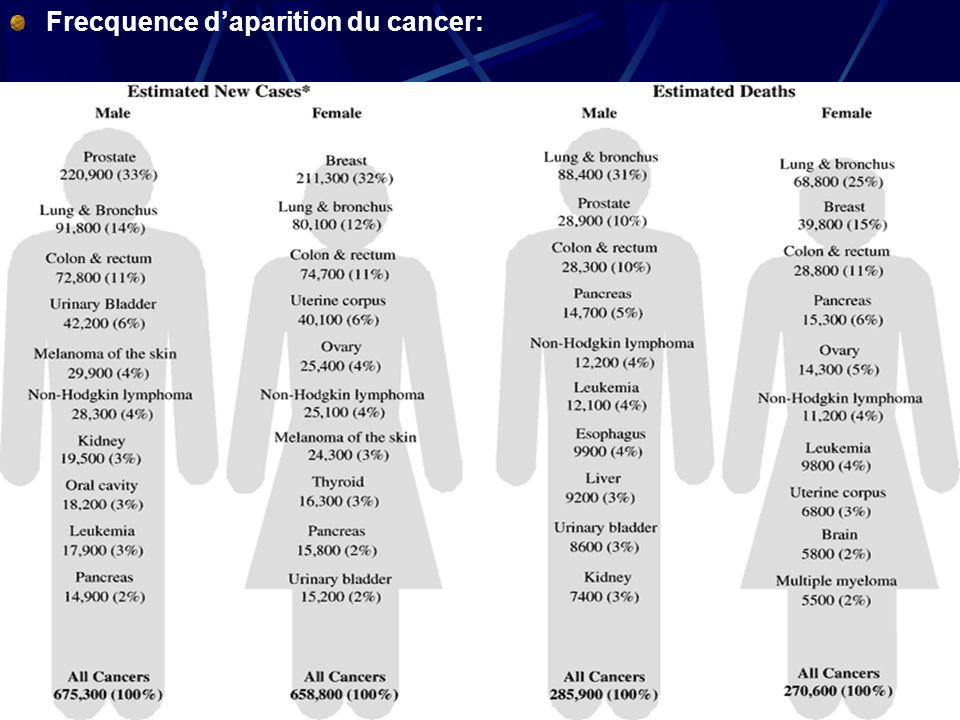 14 Frecquence daparition du cancer: Probability of Developing Invasive Cancers over Selected Age Intervals, by Sex, 1998 to 2000 a Cancer TypeSexBirth to 39 Y (%)40–59 Y (%)60–79 Y (%)Birth to Death (%) All sites b Male1.36 (1 in 73)8.03 (1 in 12)33.92 (1 in 3)44.77 (1 in 2) Female1.92 (1 in 52)9.01 (1 in 11)22.61 (1 in 4)38.03 (1 in 3) Bladder c Male0.02 (1 in 4603)0.40 (1 in 250)2.36 (1 in 42)3.46 (1 in 29) Female0.01 (1 in 9557)0.12 (1 in 831)0.64 (1 in 157)1.10 (1 in 91) BreastFemale0.44 (1 in 229)4.14 (1 in 24)7.53 (1 in 13)13.36 (1 in 7) Colon and rectumMale0.06 (1 in 1678)0.86 (1 in 116)3.94 (1 in 25)5.88 (1 in 17) Female0.06 (1 in 1651)0.67 (1 in 150)3.05 (1 in 33)5.49 (1 in 18) LeukemiaMale0.15 (1 in 649)0.20 (1 in 495)0.82 (1 in 122)1.45 (1 in 70) Female0.13 (1 in 789)0.14 (1 in 706)0.46 (1 in 219)1.00 (1 in 100) Lung and bronchusMale0.03 (1 in 3439)1.02 (1 in 98)5.80 (1 in 17)7.69 (1 in 13) Female0.03 (1 in 3046)0.79 (1 in 126)3.93 (1 in 25)5.73 (1 in 17) Melanoma of the skinMale0.12 (1 in 809)0.49 (1 in 205)0.97 (1 in 103)1.81 (1 in 55) Female0.19 (1 in 532)0.39 (1 in 255)0.51 (1 in 197)1.22 (1 in 82) Non-Hodgkin s lymphomaMale0.14 (1 in 739)0.45 (1 in 224)1.27 (1 in 79)2.10 (1 in 48) Female0.08 (1 in 1258)0.30 (1 in 332)0.98 (1 in 102)1.76 (1 in 57) ProstateMale0.01 (1 in 12,833)2.28 (1 in 44)14.20 (1 in 7)17.15 (1 in 6) Uterine cervixFemale0.16 (1 in 632)0.31 (1 in 322)0.27 (1 in 368)0.78 (1 in 128) Uterine corpusFemale0.05 (1 in 1832)0.69 (1 in 144)1.57 (1 in 64)2.60 (1 in 38)