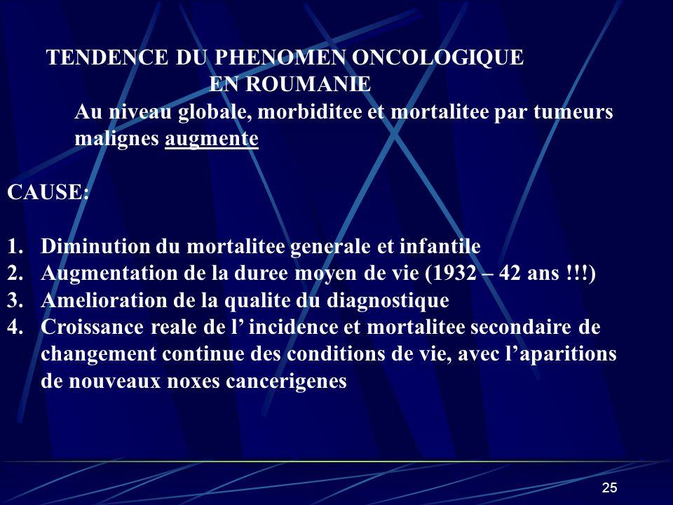 26 CROISSANCE de la PREVALENCE du CANCER 1.CAUSE DEMOGRAFIQUE – 1.5% 2.FACTEURS DE RISQUE – 0,5% 3.