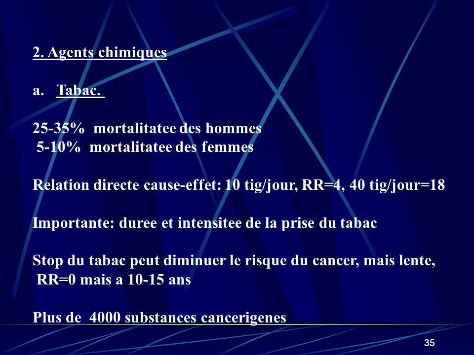 36 Relation causale tabac – cancer: CerteSugestive poulmonRenal Cavitate bucaleEstomac Oro et hypopharinxCol uterin EsofageMoelle ossoeuse LarinxHepatique Vesique urrinaireFose nasale Pancreas
