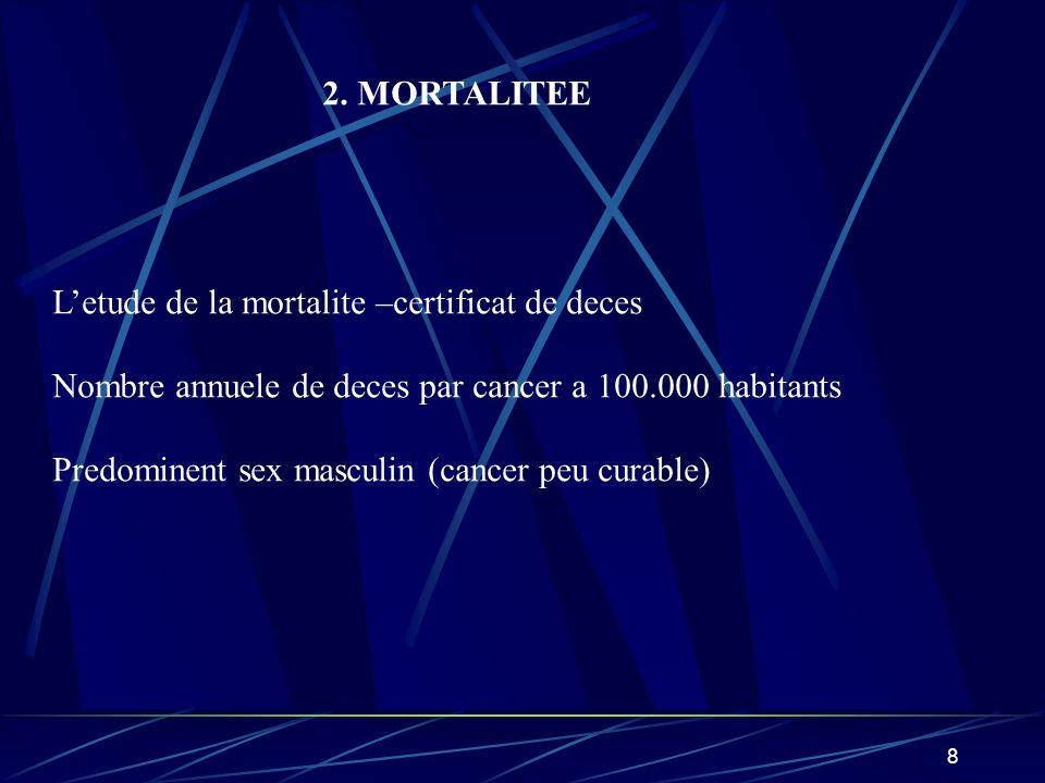 8 2. MORTALITEE Letude de la mortalite –certificat de deces Nombre annuele de deces par cancer a 100.000 habitants Predominent sex masculin (cancer pe