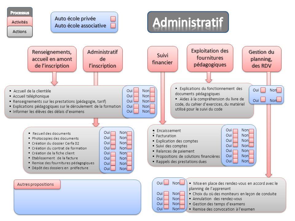 Administratif de linscription Gestion du planning, des RDV SuivifinancierSuivifinancier Exploitation des fournitures pédagogiques Renseignements, accu
