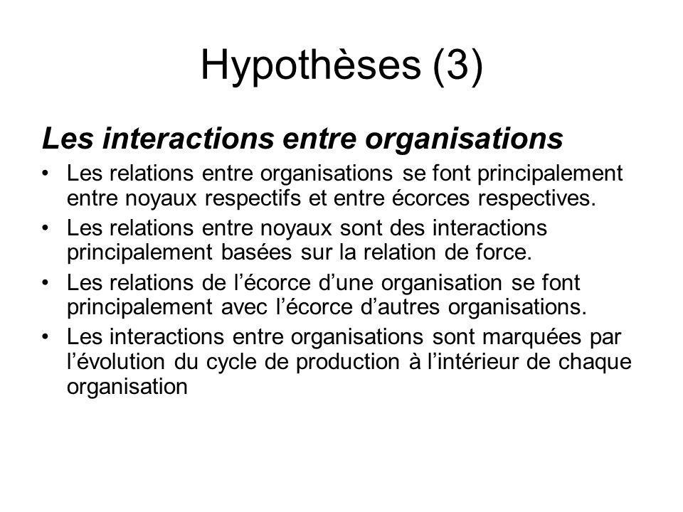 Hypothèses (3) Les interactions entre organisations Les relations entre organisations se font principalement entre noyaux respectifs et entre écorces respectives.