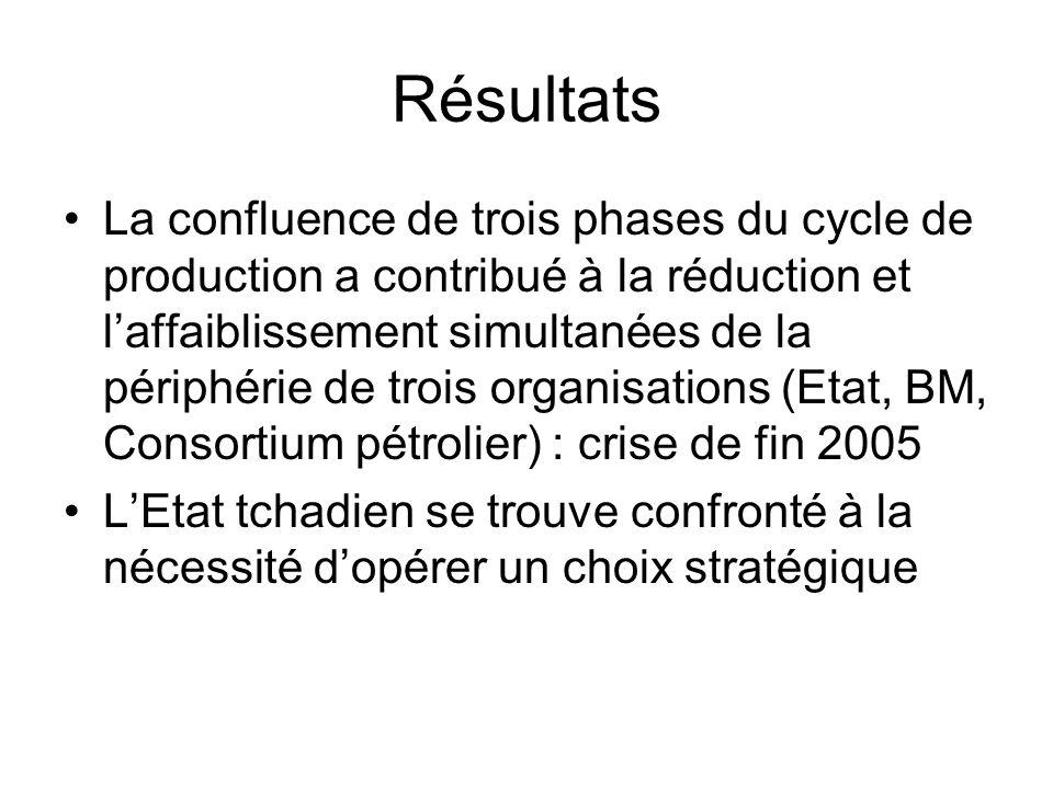 Résultats La confluence de trois phases du cycle de production a contribué à la réduction et laffaiblissement simultanées de la périphérie de trois organisations (Etat, BM, Consortium pétrolier) : crise de fin 2005 LEtat tchadien se trouve confronté à la nécessité dopérer un choix stratégique