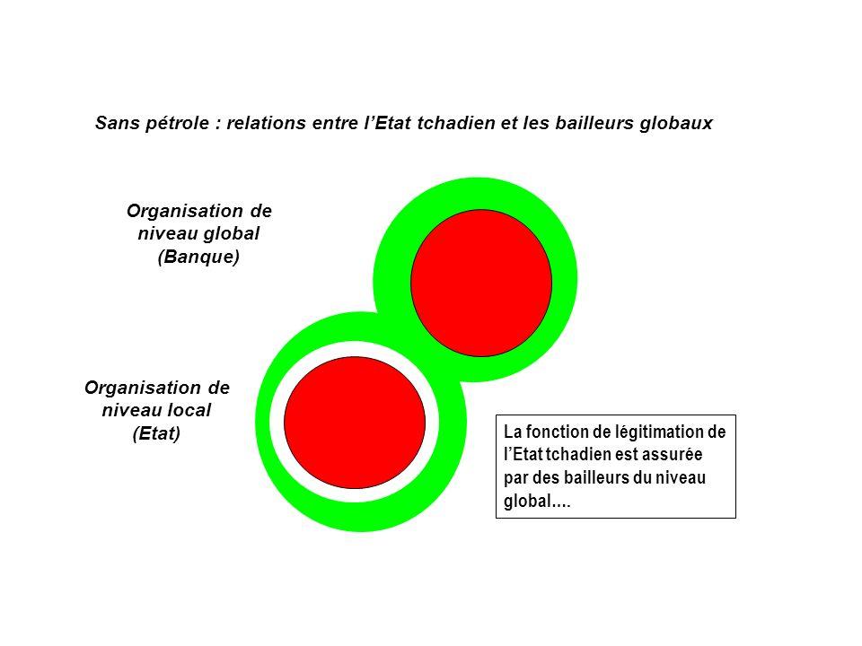 Organisation de niveau global (Banque) Organisation de niveau local (Etat) Sans pétrole : relations entre lEtat tchadien et les bailleurs globaux La fonction de légitimation de lEtat tchadien est assurée par des bailleurs du niveau global….