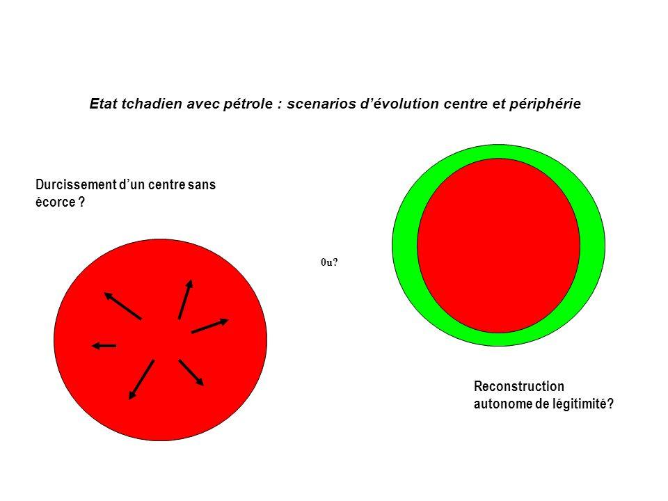 Etat tchadien avec pétrole : scenarios dévolution centre et périphérie 0u.