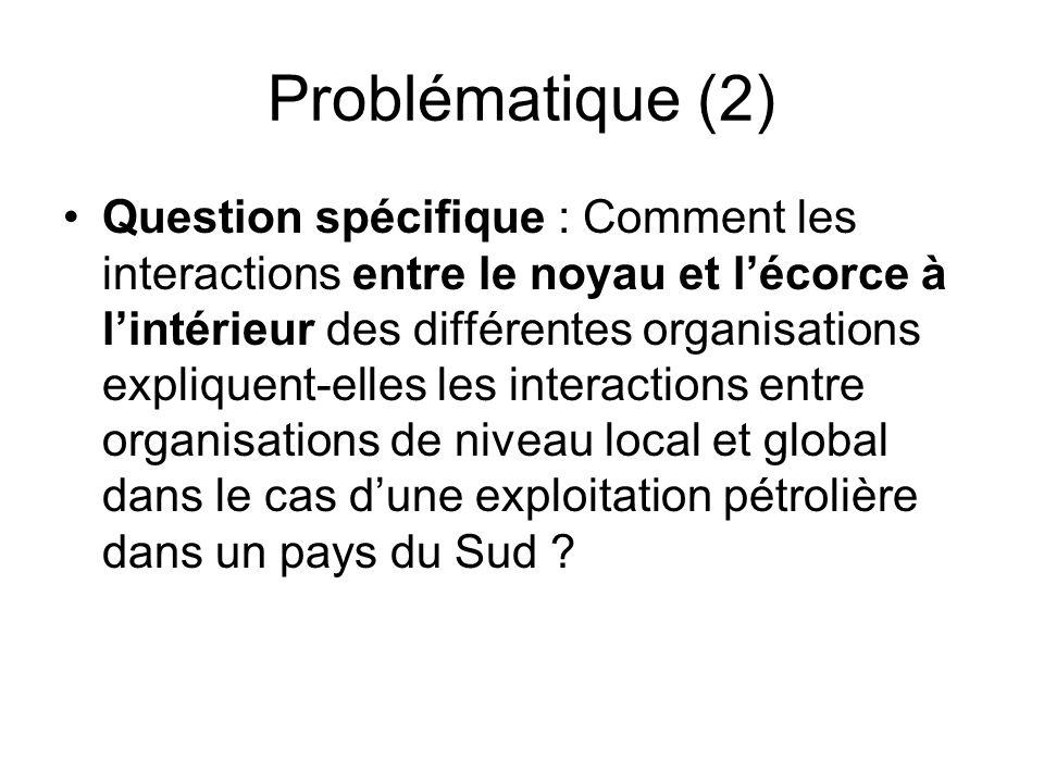 Problématique (2) Question spécifique : Comment les interactions entre le noyau et lécorce à lintérieur des différentes organisations expliquent-elles les interactions entre organisations de niveau local et global dans le cas dune exploitation pétrolière dans un pays du Sud ?