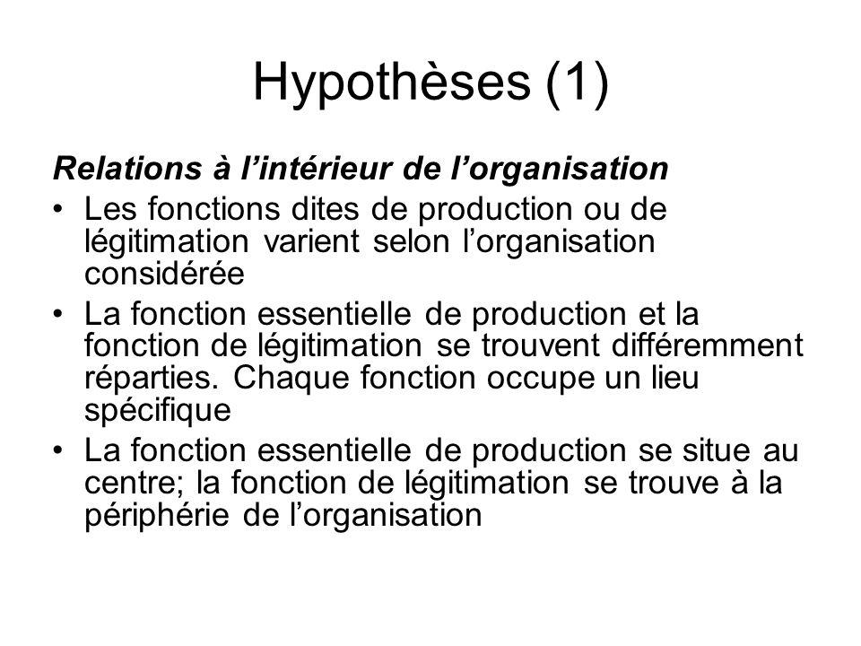 Hypothèses (1) Relations à lintérieur de lorganisation Les fonctions dites de production ou de légitimation varient selon lorganisation considérée La fonction essentielle de production et la fonction de légitimation se trouvent différemment réparties.