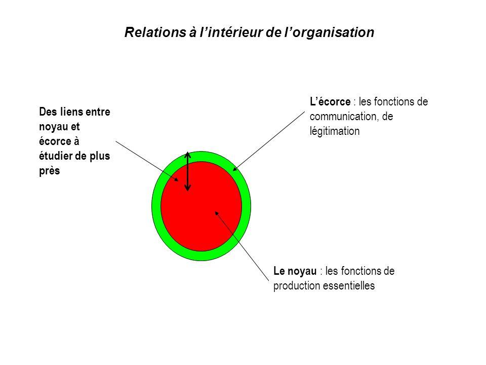 Relations à lintérieur de lorganisation Le noyau : les fonctions de production essentielles Lécorce : les fonctions de communication, de légitimation Des liens entre noyau et écorce à étudier de plus près