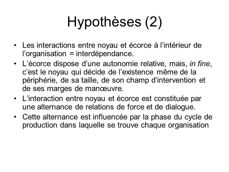 Hypothèses (2) Les interactions entre noyau et écorce à lintérieur de lorganisation = interdépendance.