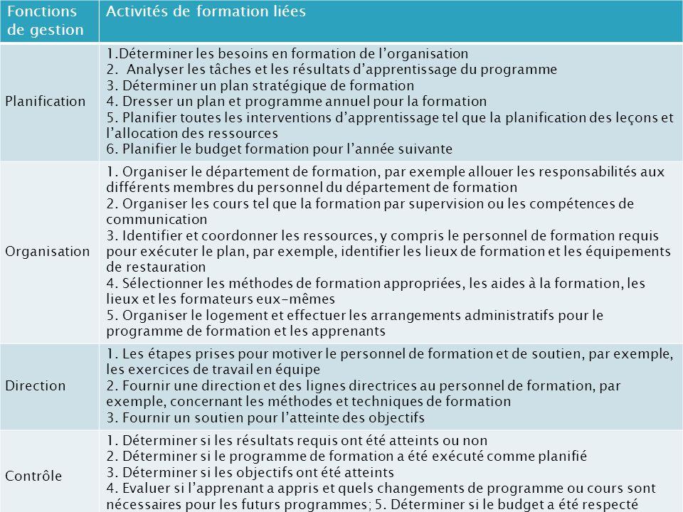 Fonctions de gestion Activités de formation liées Planification 1.Déterminer les besoins en formation de lorganisation 2.