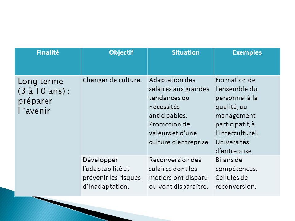 Finalité Objectif SituationExemples Long terme (3 à 10 ans) : préparer l avenir Changer de culture.Adaptation des salaires aux grandes tendances ou nécessités anticipables.
