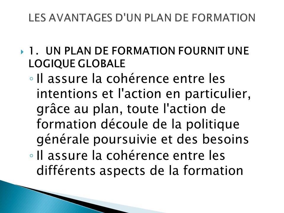 1.UN PLAN DE FORMATION FOURNIT UNE LOGIQUE GLOBALE Il assure la cohérence entre les intentions et l action en particulier, grâce au plan, toute l action de formation découle de la politique générale poursuivie et des besoins Il assure la cohérence entre les différents aspects de la formation