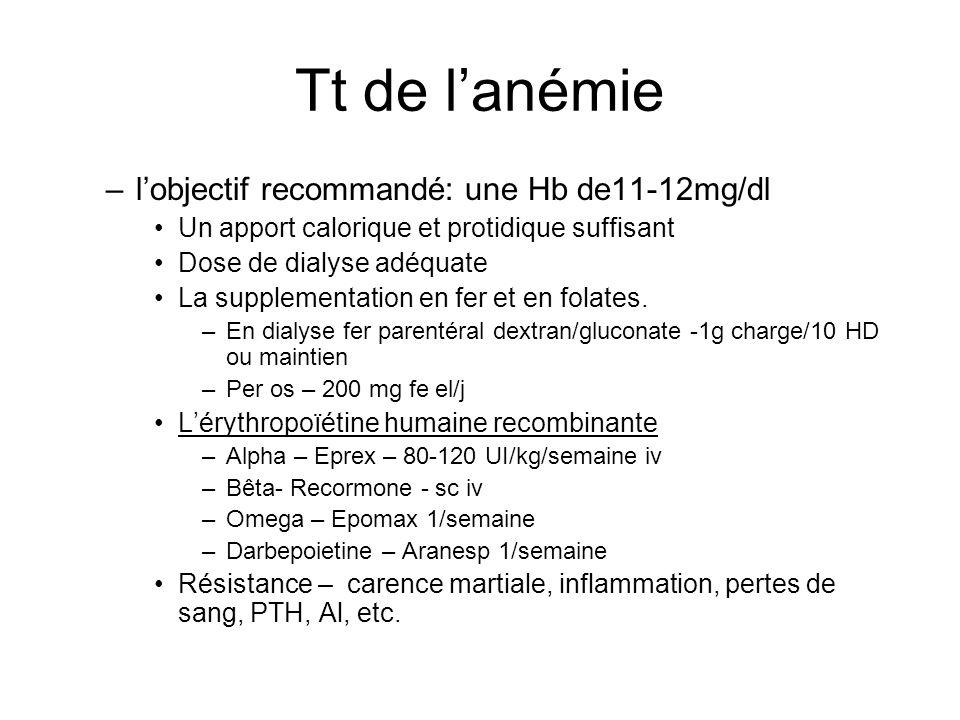 Tt de lanémie –lobjectif recommandé: une Hb de11-12mg/dl Un apport calorique et protidique suffisant Dose de dialyse adéquate La supplementation en fe
