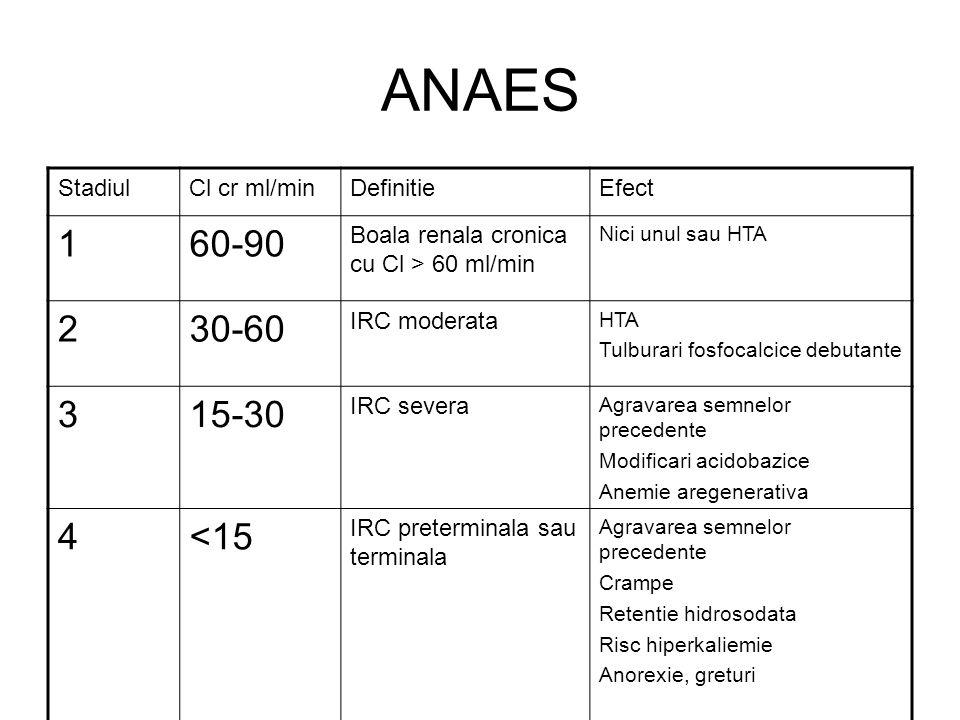 ANAES StadiulCl cr ml/minDefinitieEfect 160-90 Boala renala cronica cu Cl > 60 ml/min Nici unul sau HTA 230-60 IRC moderata HTA Tulburari fosfocalcice