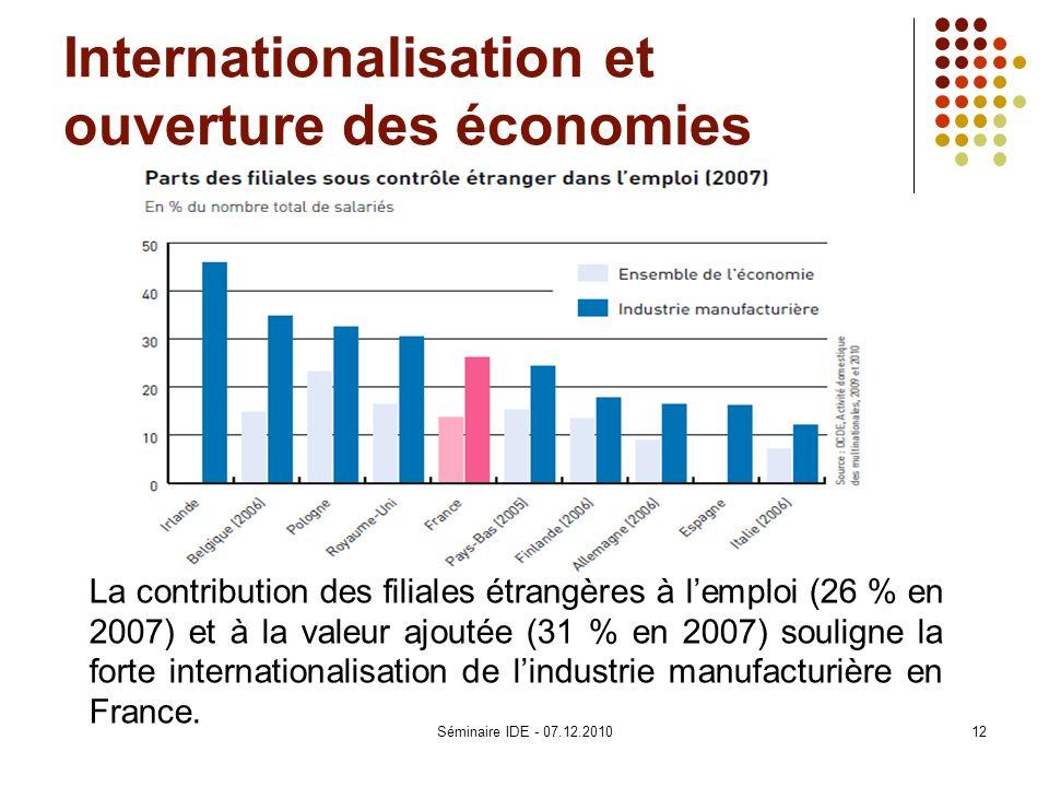 Internationalisation et ouverture des économies La contribution des filiales étrangères à lemploi (26 % en 2007) et à la valeur ajoutée (31 % en 2007)