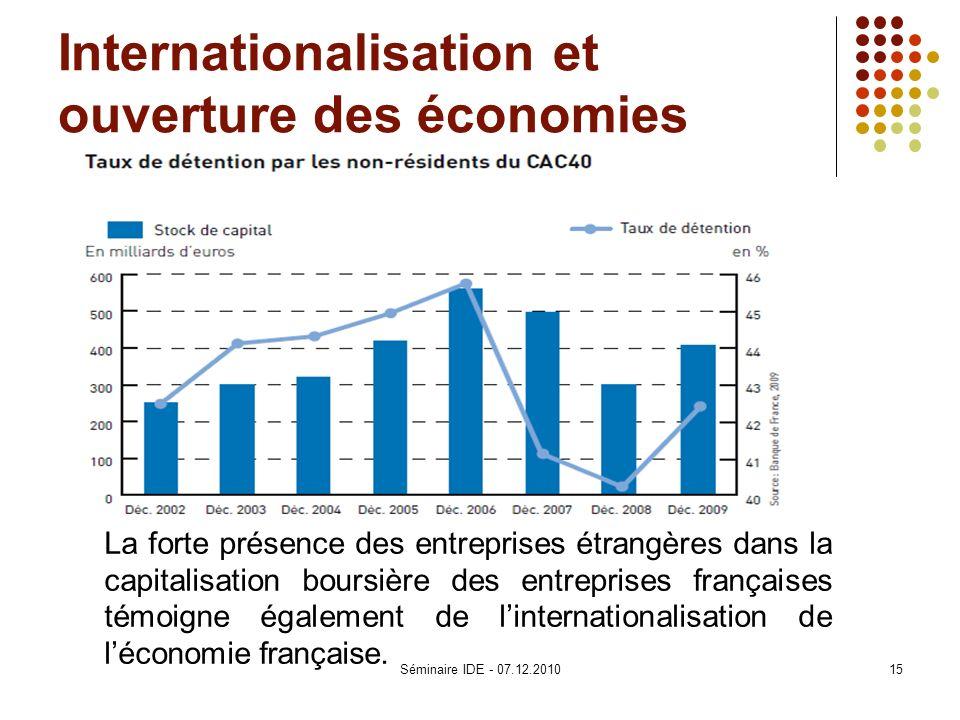 Internationalisation et ouverture des économies La forte présence des entreprises étrangères dans la capitalisation boursière des entreprises français