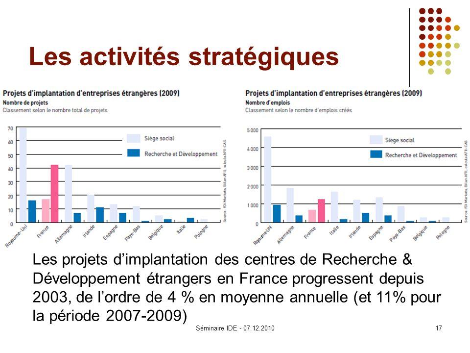 Les activités stratégiques Les projets dimplantation des centres de Recherche & Développement étrangers en France progressent depuis 2003, de lordre d