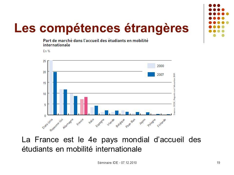 Les compétences étrangères La France est le 4e pays mondial daccueil des étudiants en mobilité internationale 19Séminaire IDE - 07.12.2010