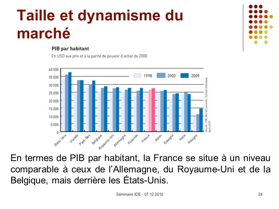 Taille et dynamisme du marché En termes de PIB par habitant, la France se situe à un niveau comparable à ceux de lAllemagne, du Royaume-Uni et de la B