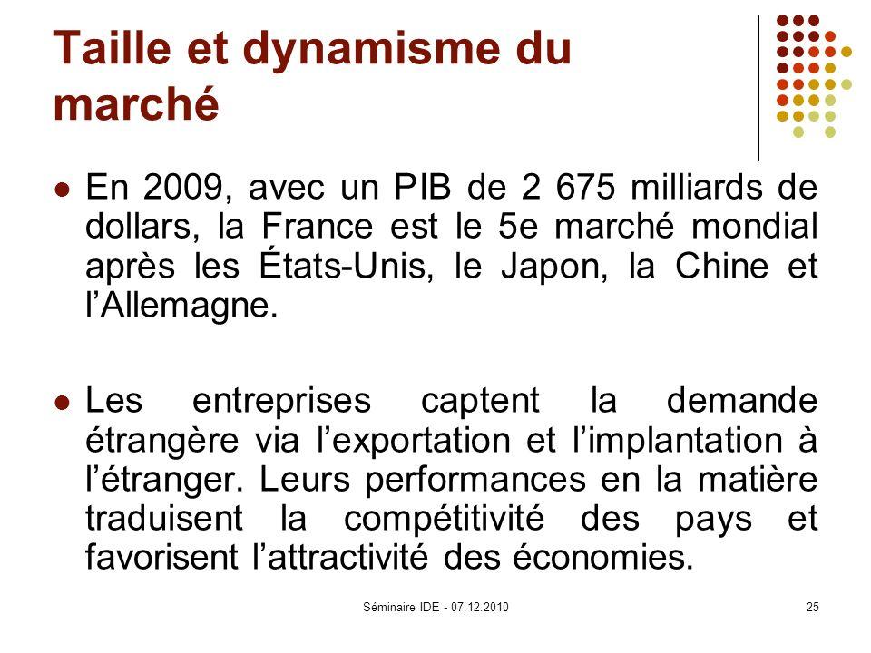 Taille et dynamisme du marché En 2009, avec un PIB de 2 675 milliards de dollars, la France est le 5e marché mondial après les États-Unis, le Japon, l