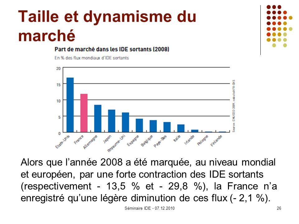 Taille et dynamisme du marché Alors que lannée 2008 a été marquée, au niveau mondial et européen, par une forte contraction des IDE sortants (respecti