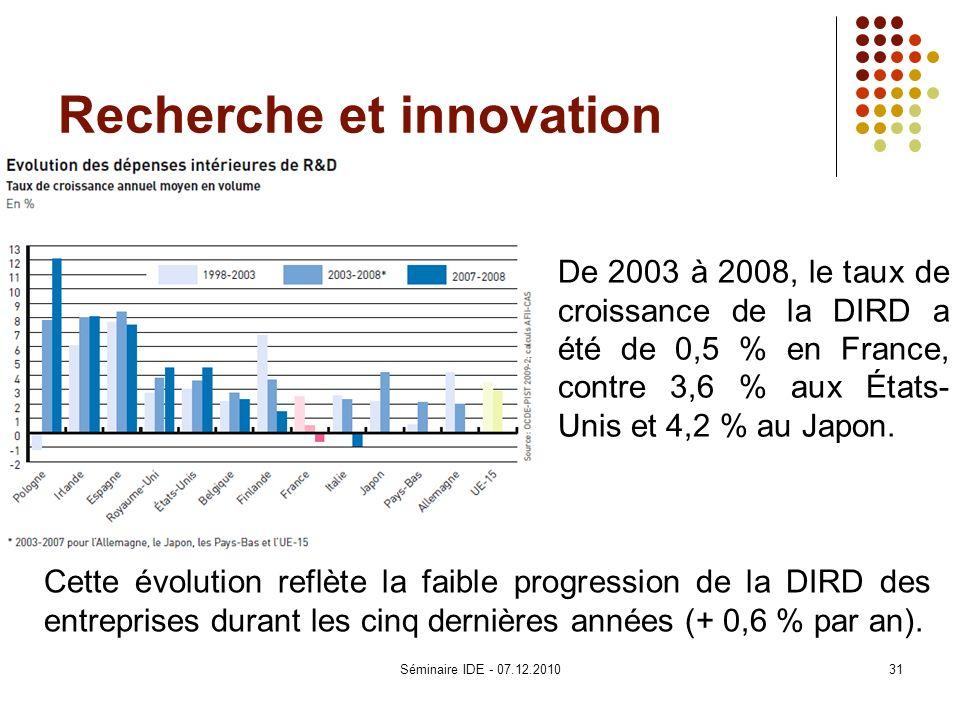 Recherche et innovation De 2003 à 2008, le taux de croissance de la DIRD a été de 0,5 % en France, contre 3,6 % aux États- Unis et 4,2 % au Japon. Cet