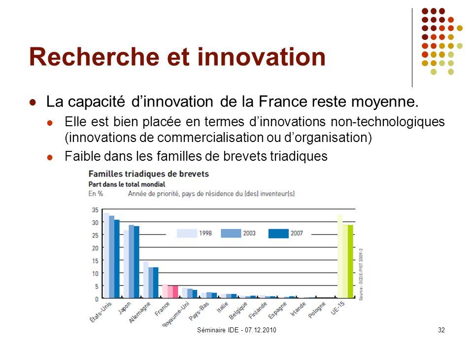 Recherche et innovation La capacité dinnovation de la France reste moyenne. Elle est bien placée en termes dinnovations non-technologiques (innovation