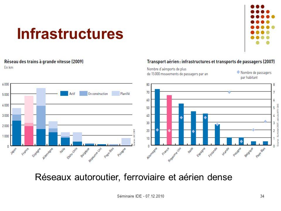 Infrastructures Réseaux autoroutier, ferroviaire et aérien dense 34Séminaire IDE - 07.12.2010