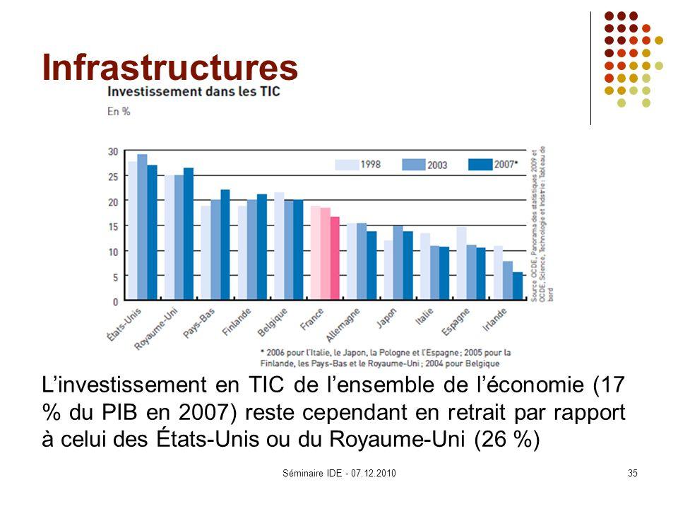 Infrastructures Linvestissement en TIC de lensemble de léconomie (17 % du PIB en 2007) reste cependant en retrait par rapport à celui des États-Unis o