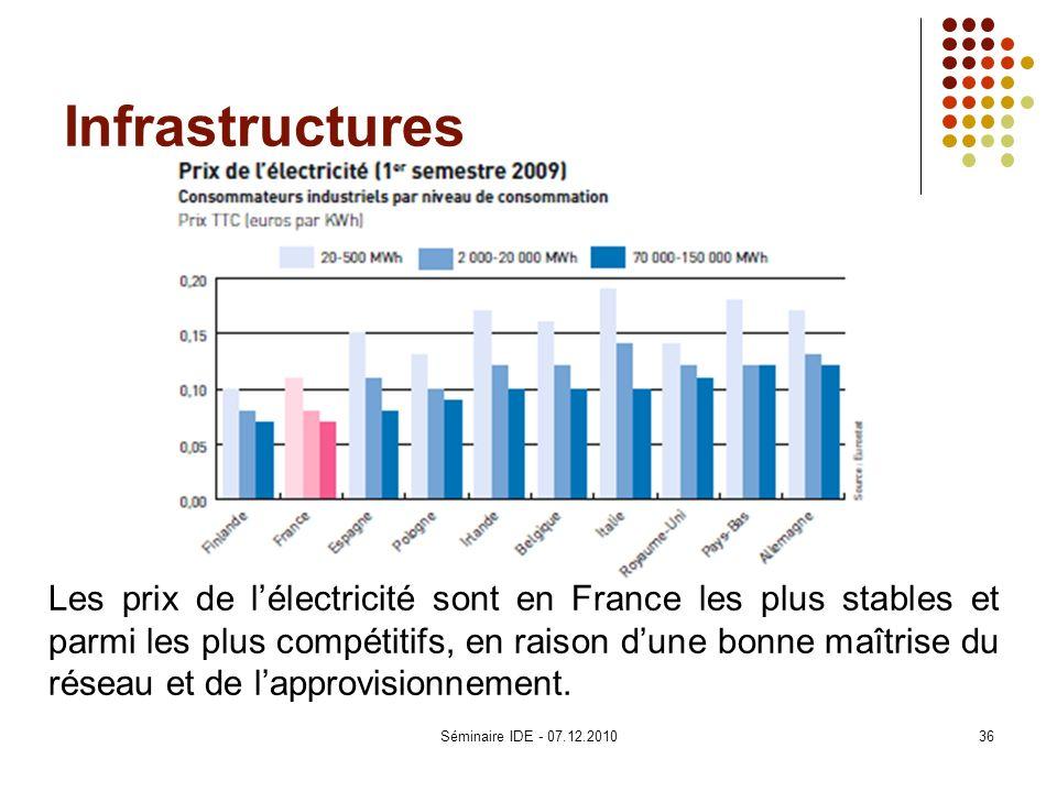 Infrastructures Les prix de lélectricité sont en France les plus stables et parmi les plus compétitifs, en raison dune bonne maîtrise du réseau et de