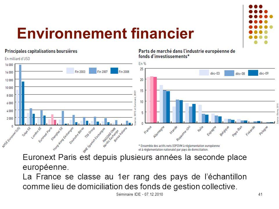 Environnement financier Euronext Paris est depuis plusieurs années la seconde place européenne. La France se classe au 1er rang des pays de léchantill