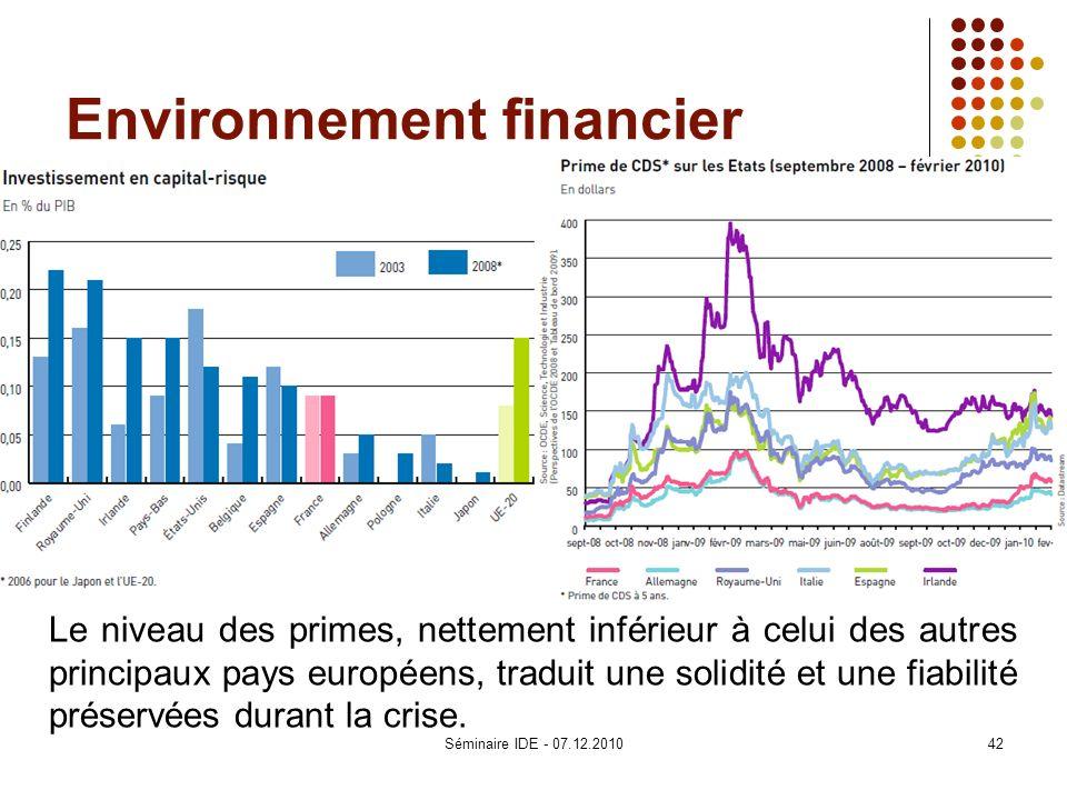 Environnement financier Le niveau des primes, nettement inférieur à celui des autres principaux pays européens, traduit une solidité et une fiabilité