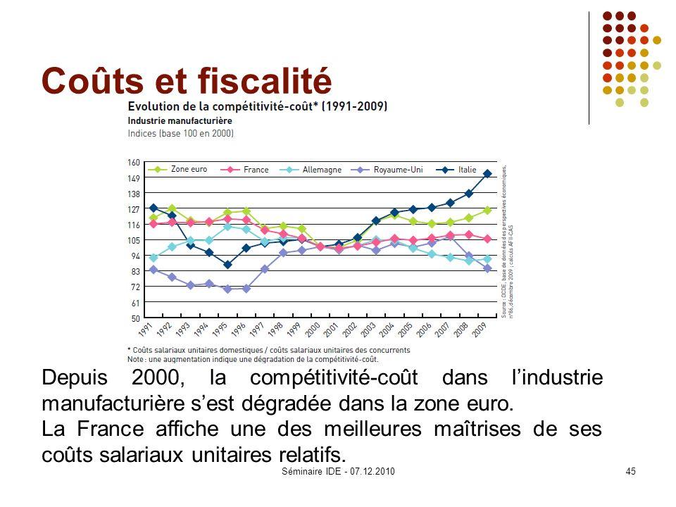 Coûts et fiscalité Depuis 2000, la compétitivité-coût dans lindustrie manufacturière sest dégradée dans la zone euro. La France affiche une des meille