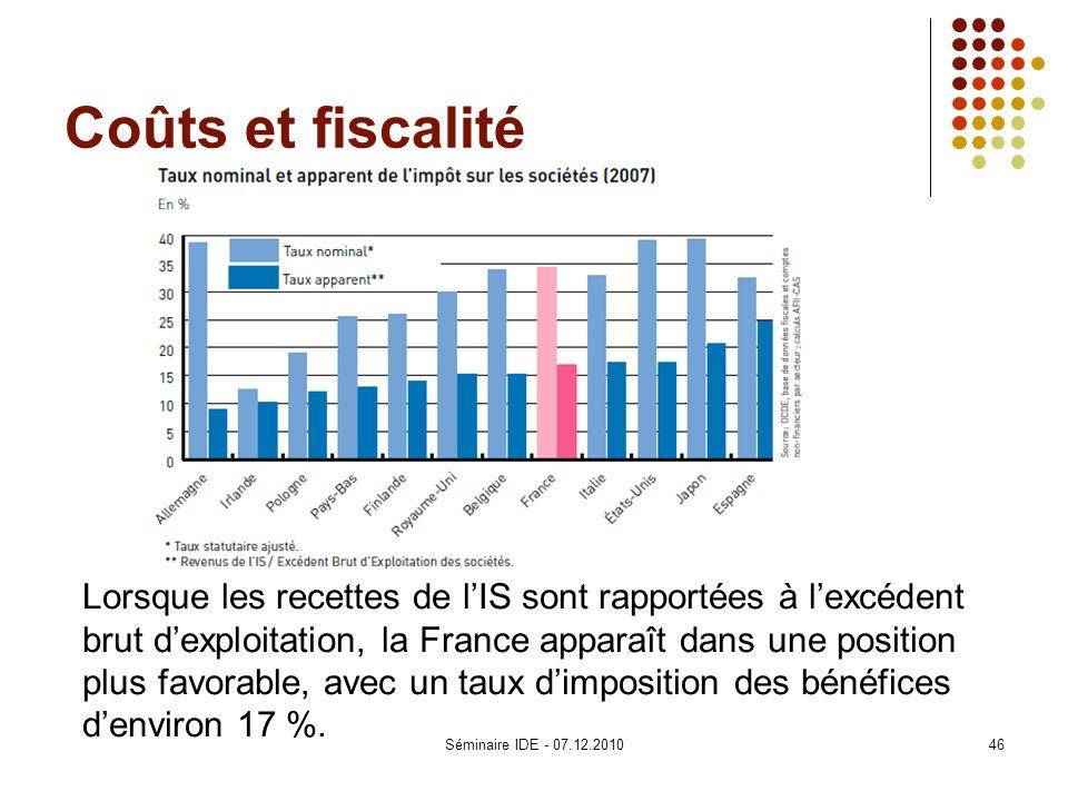 Coûts et fiscalité Lorsque les recettes de lIS sont rapportées à lexcédent brut dexploitation, la France apparaît dans une position plus favorable, av