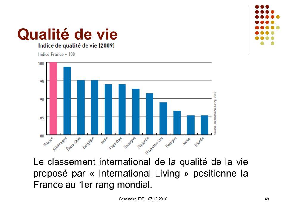 Qualité de vie Le classement international de la qualité de la vie proposé par « International Living » positionne la France au 1er rang mondial. 49Sé