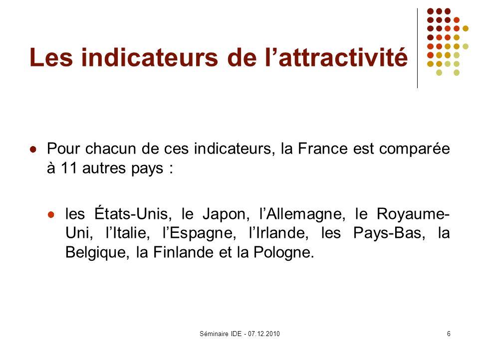 Les indicateurs de lattractivité Pour chacun de ces indicateurs, la France est comparée à 11 autres pays : les États-Unis, le Japon, lAllemagne, le Ro