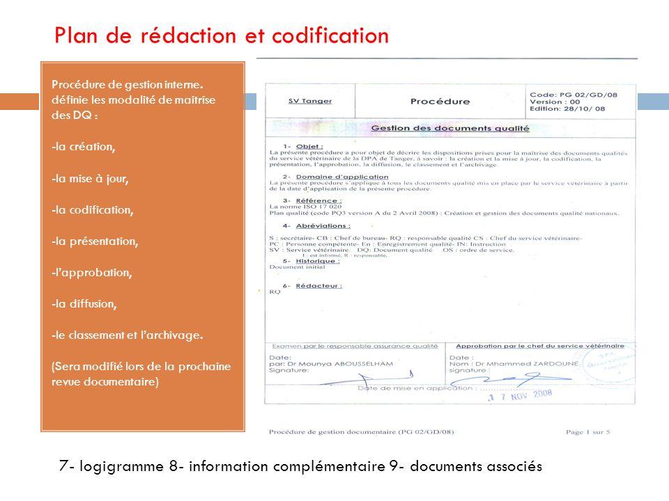 Démarrage du projet qualité 1ére Procédure de gestion: Procédure de réunion. Problème: codification /Plan de rédaction Procédure de gestion documentai