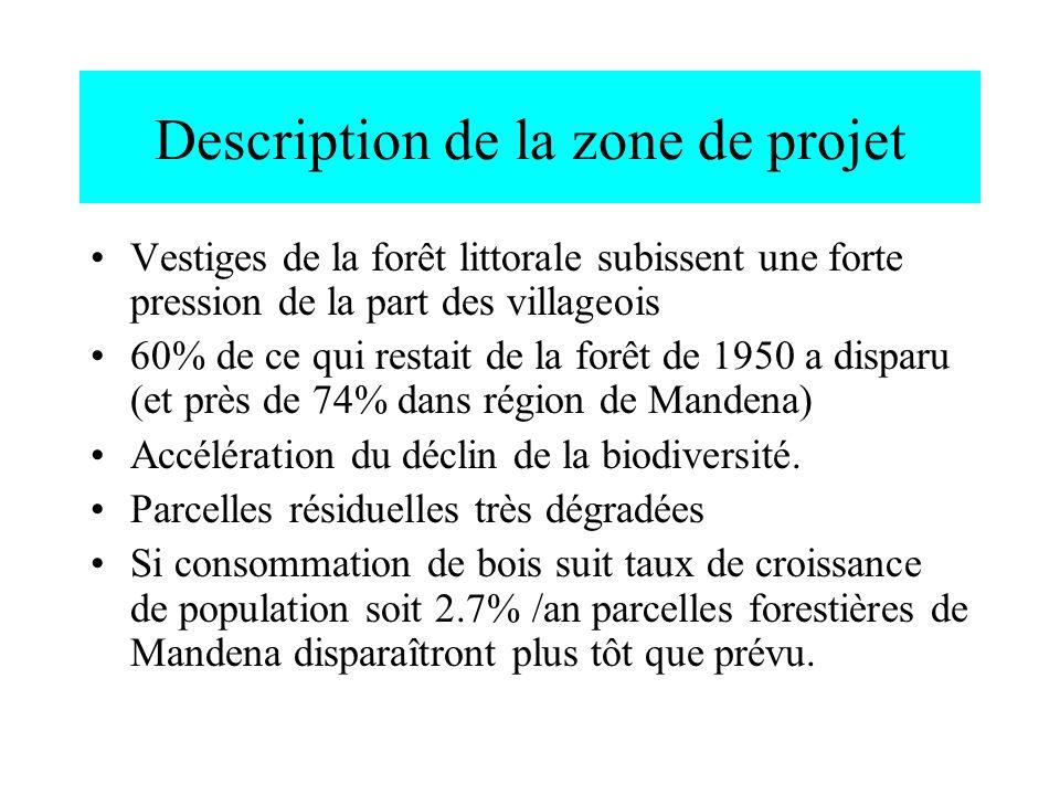 Description de la zone de projet Vestiges de la forêt littorale subissent une forte pression de la part des villageois 60% de ce qui restait de la for