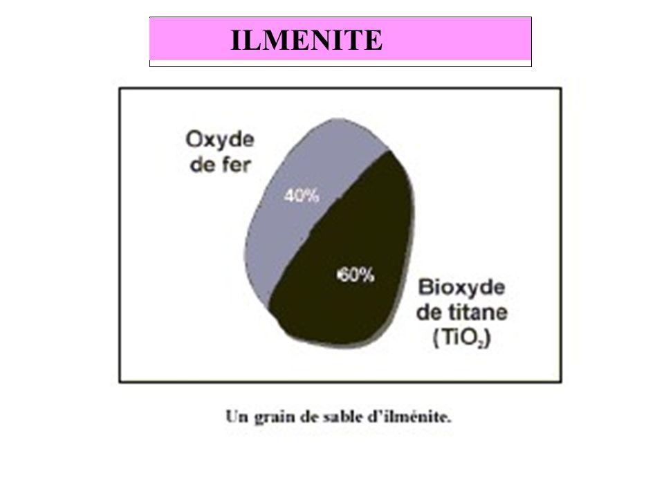 Lilménite est utilisée comme matière principale dans lindustrie du pigment de titane.