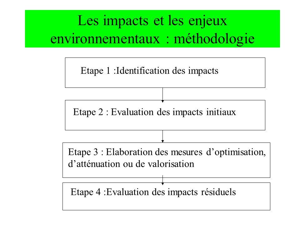 Les impacts et les enjeux environnementaux : méthodologie Etape 1 :Identification des impacts Etape 2 : Evaluation des impacts initiaux Etape 3 : Elab