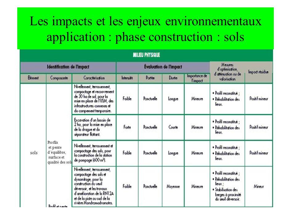 Les impacts et les enjeux environnementaux application : phase construction : sols sols Profils et pente déquilibre, surface et qualité des sols