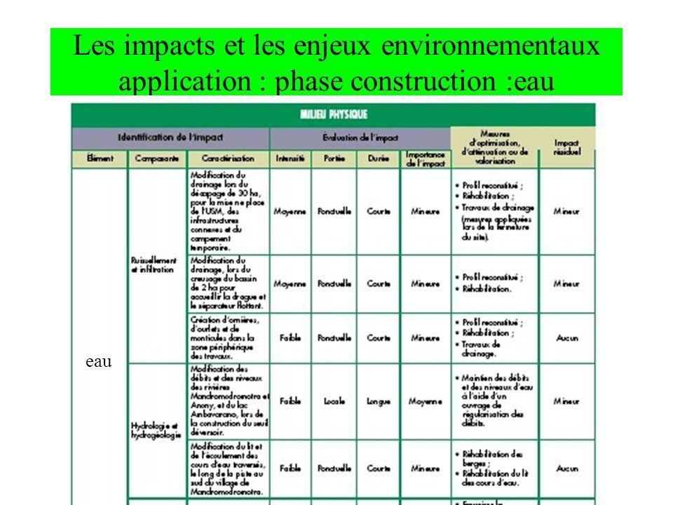 Les impacts et les enjeux environnementaux application : phase construction :eau eau